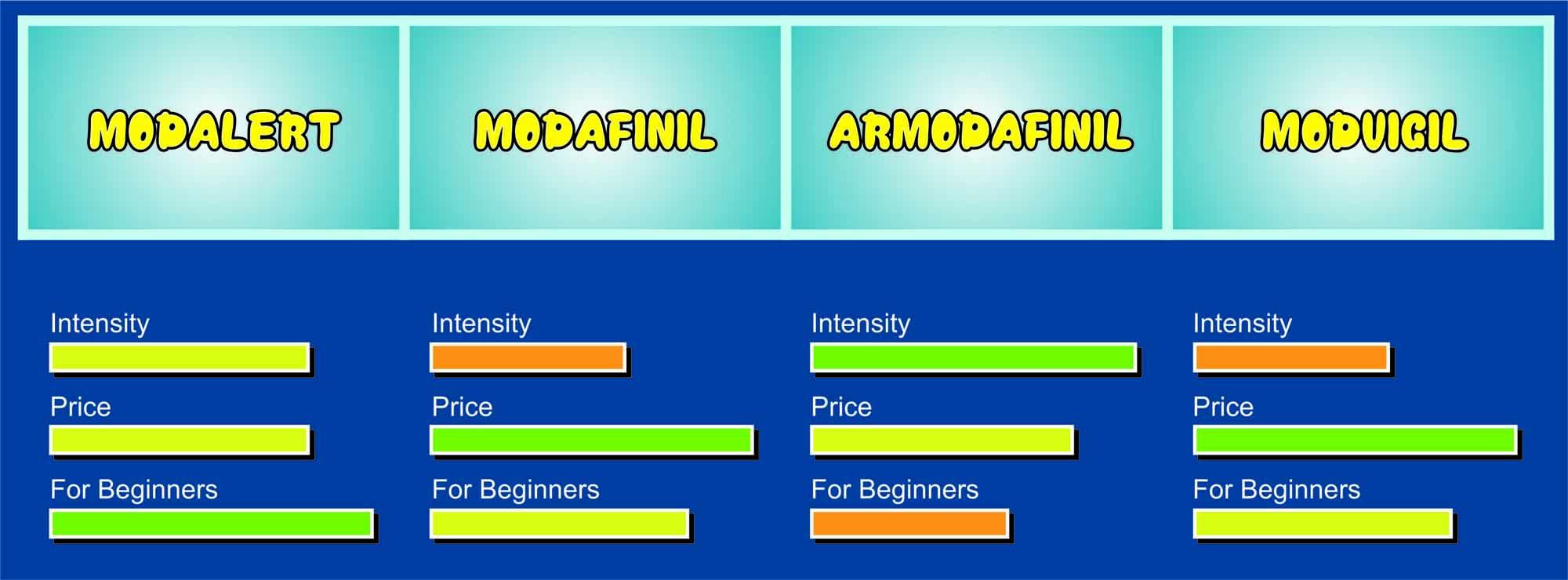 Compare Modafinil vs Armodafinil vs Modalert vs Modvigil
